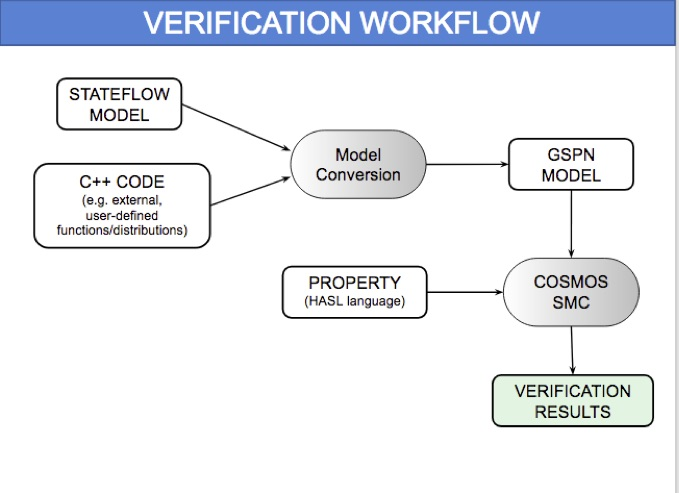 HeartVerify: Model-Based Quantitative Verification of Implantable Cardiac Pacemakers